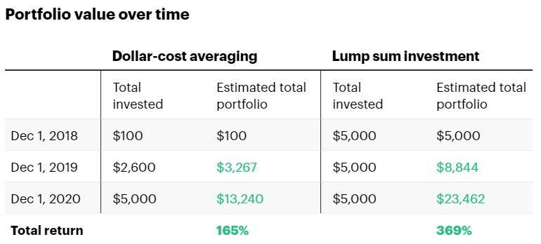Kapan waktu terbaik untuk berinvestasi di Crypto?